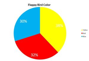 Flappy Bird Color