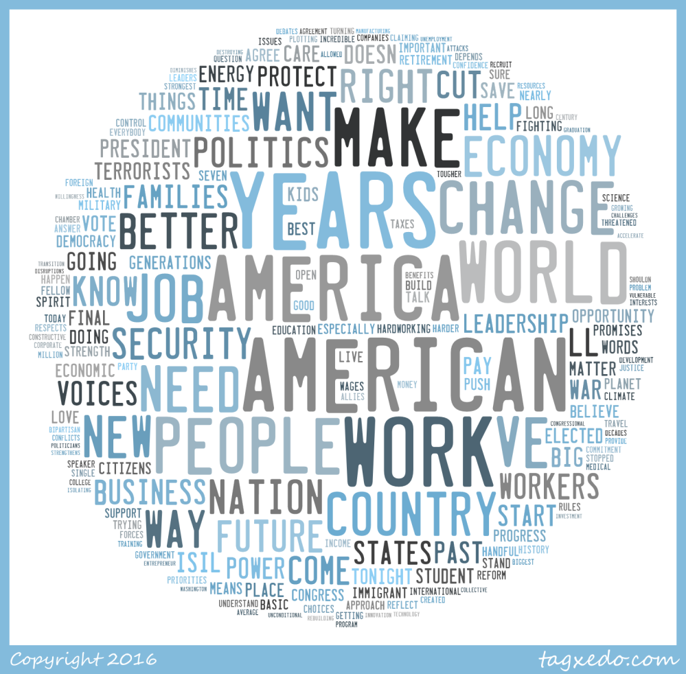 Word Cloud SOTU
