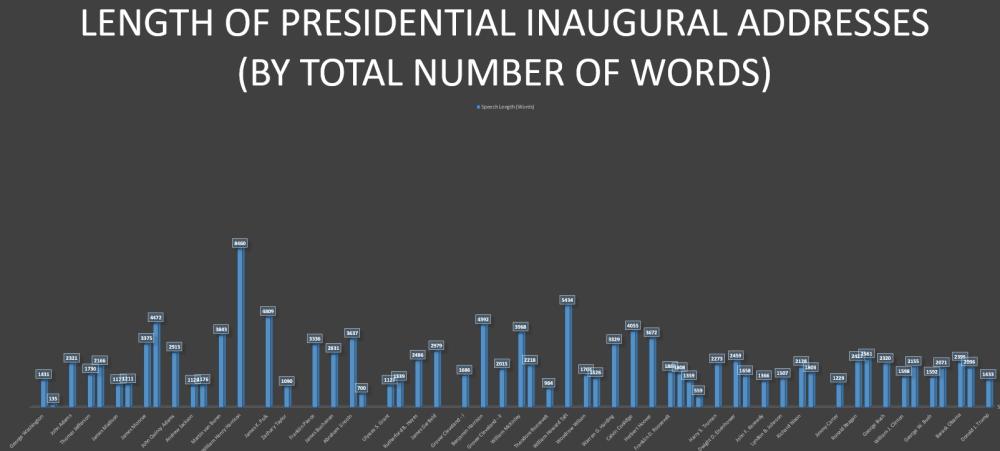 length-of-speeches-historical